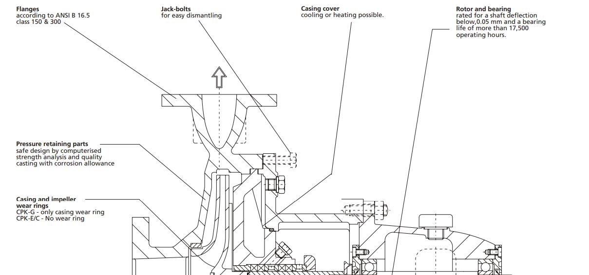 cpk  u0026 ksb pumps
