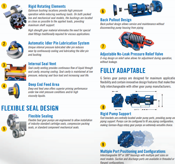 Gorman Rupp G Series | Heavy Duty Rotary Gear Pumps